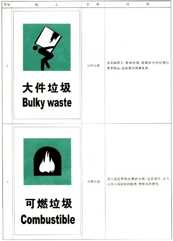 城市生活垃圾分类标志