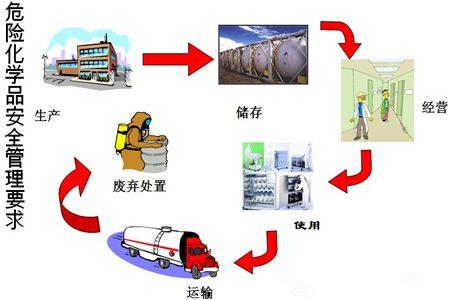化学企业介绍图片素材