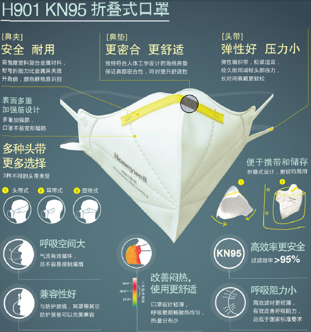 霍尼韦尔H901 KN95折叠式防尘口罩